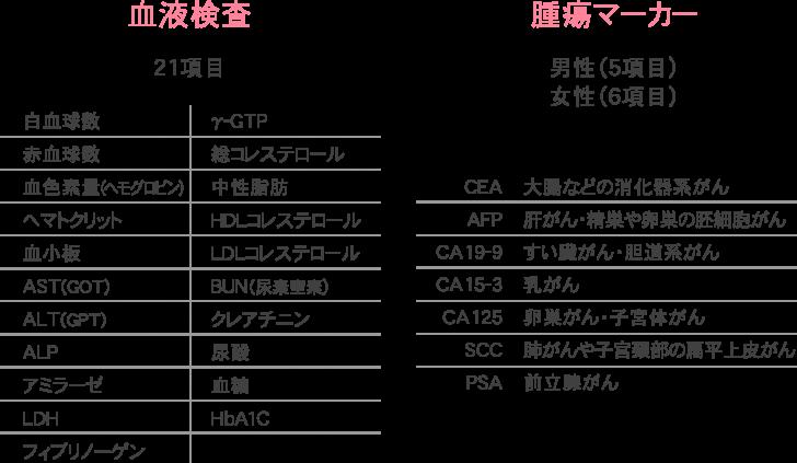 血液検査・腫瘍マーカー表